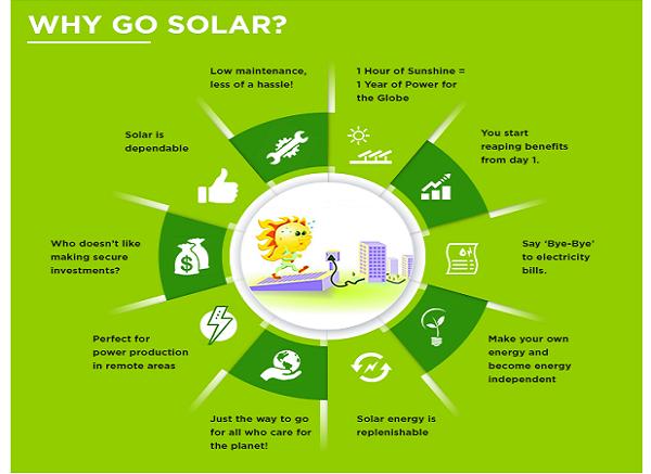 why solar