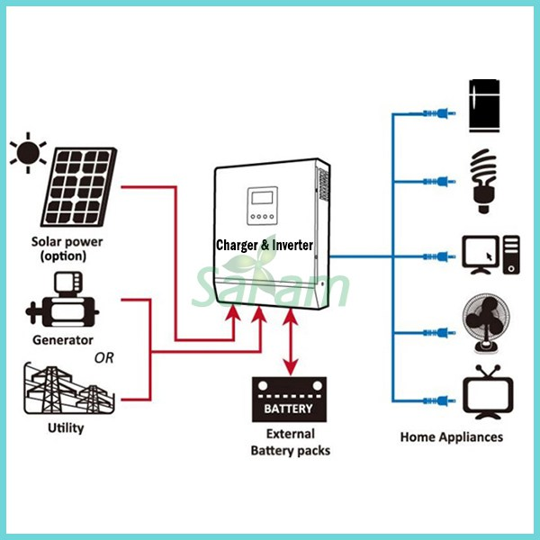 Complete-3kw-solar-power-system-for-home